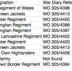 List of regiments that served in Divis in early 1970′s. The First Gloucesters are the only unit whose war diaries have been embargoed until 2059. All the others are available for public inspection.